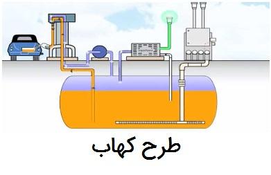 سیستم بازیافت بخارات جایگاه سوخت(کهاب)