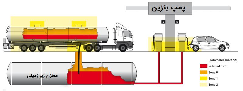 منطقه بندی خطر درپمپ بنزین